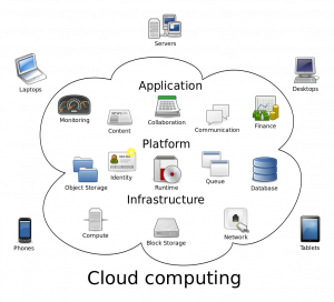 Picture of how cloud hosting works. Credit: Wikipedia